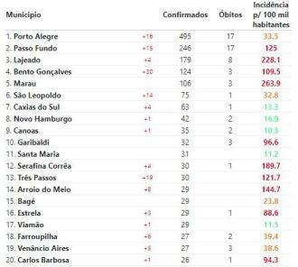 Com 15 novos casos e 17 mortes, município ocupa segunda posição no RS