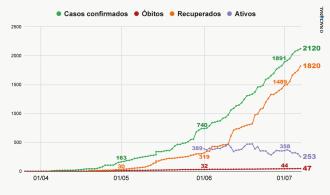 Evolução do vírus em Passo Fundo (Gráfico: ON)