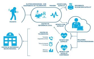 Latin America Telemedicine Infarct Network