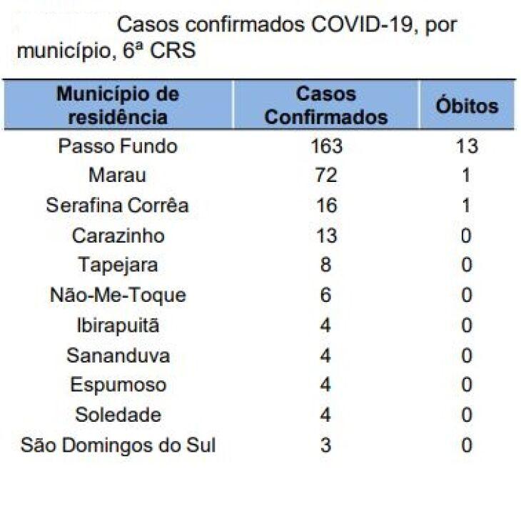Divulgação - 6CRS