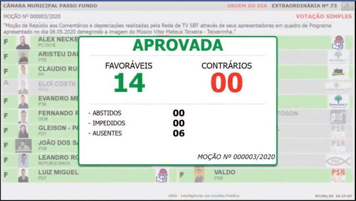 Catorze votos foram favoráveis a Moção (Foto: Divulgação)