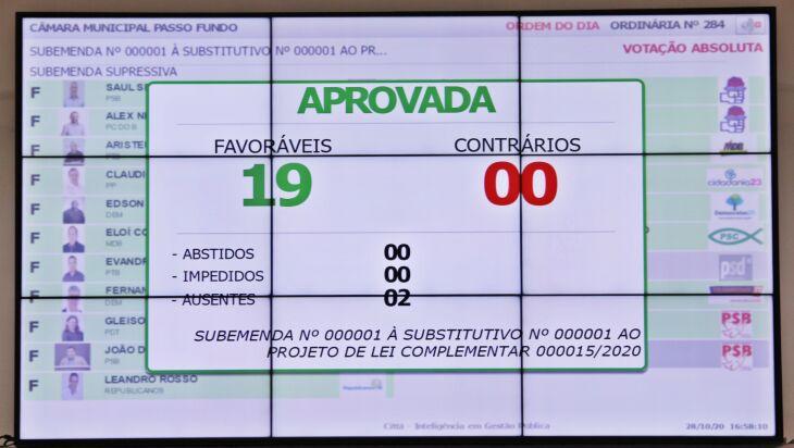 Propostas foram aprovadas na tarde de ontem (Foto: Comunicação / CMPF)