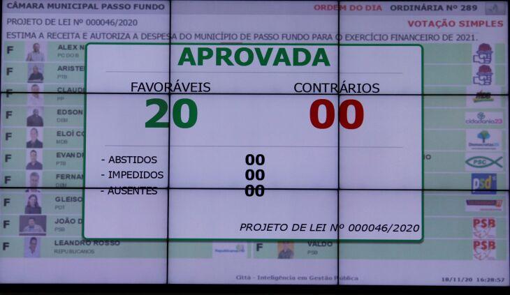 Aprovação ocorreu na tarde de quarta-feira (Foto: Comunicação/CMPF)