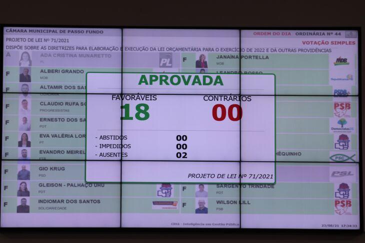 A matéria foi aprovada por 18 votos favoráveis (Foto: Comunicação Digital/CMPF)
